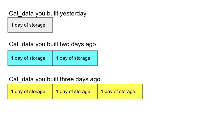 Cat data storage